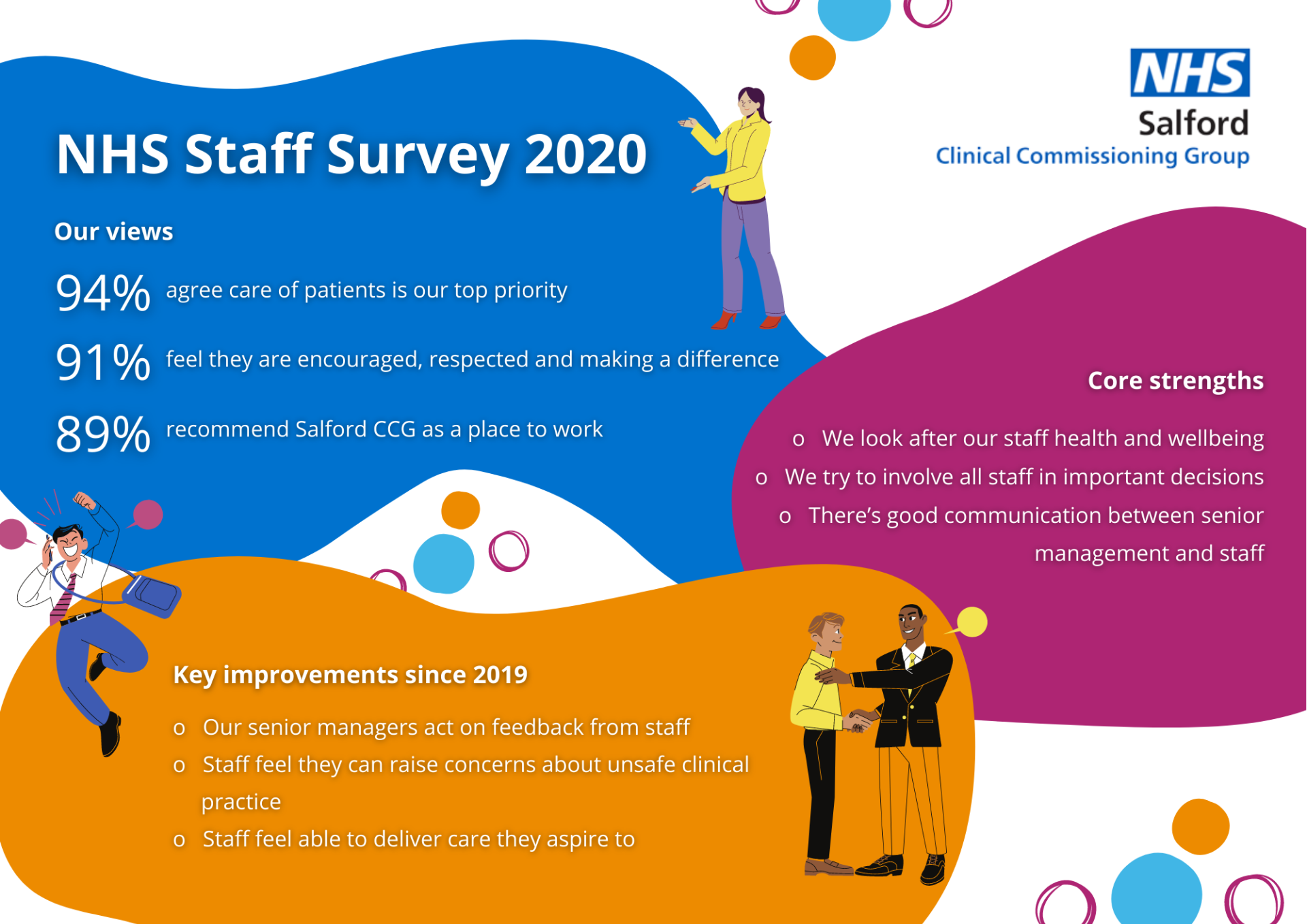 NHS Staff Survey 2020 results published for Salford CCG